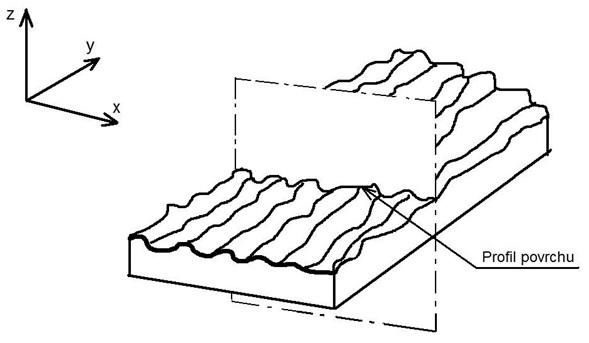 Profil povrchu